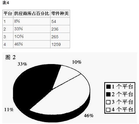 上海通用汽车:循环取货的应用分析