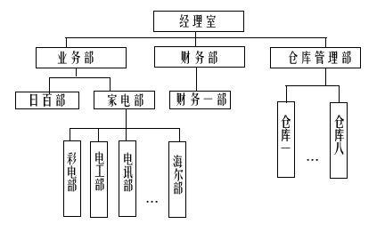 海尔集团直线职能制组织结构图